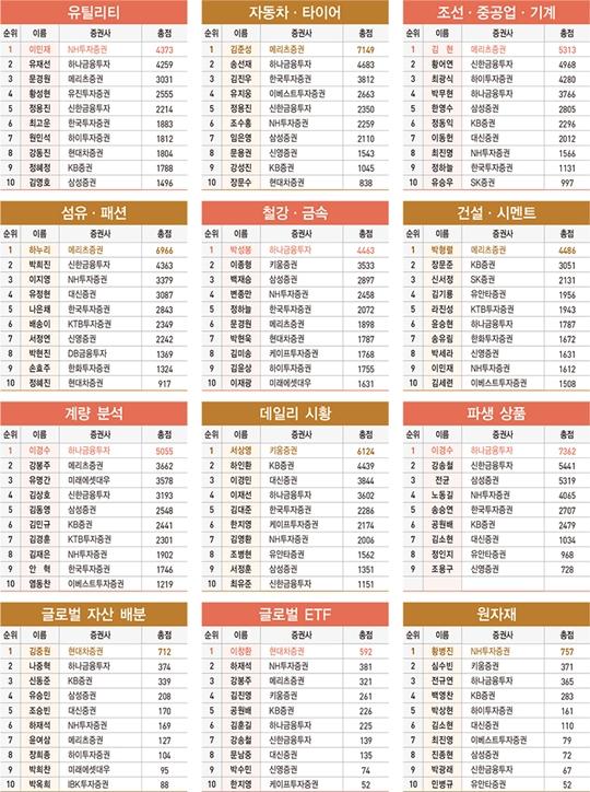 2020 하반기 베스트 애널리스트 부문별 순위표