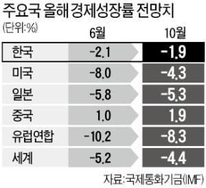 못 믿을 IMF…한국 성장률 전망 크게 빗나가 '망신', 이유는?