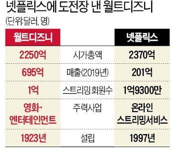 안에선 쿠팡, 밖에선 디즈니 공습…韓 OTT 춘추전국 시대