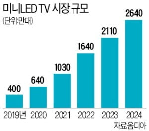 미니 LED TV 시장 규모 예측치/사진=한경DB