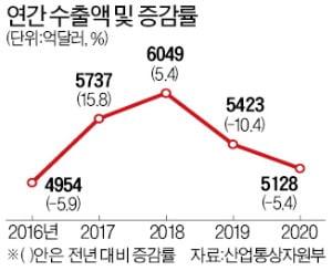 작년 수출 4분기엔 4.2% 증가했지만…연간으론 5.4% 감소