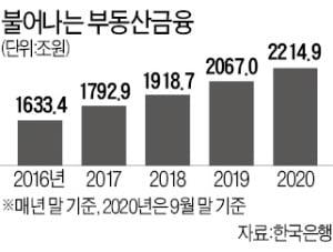 부동산 금융 첫 2200兆 돌파…'경제 뇌관' 우려