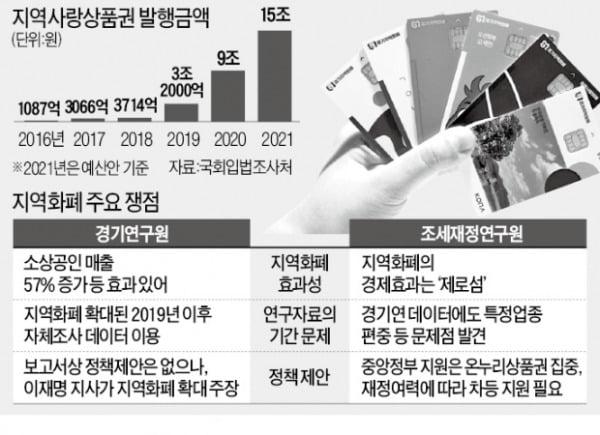 지역화폐 논쟁 재점화…이재명 반박한 조세연구원