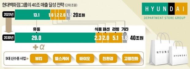 """정지선 회장 """"현대百, 5대 신사업으로 매출 40조 시대 연다"""""""