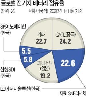 'K배터리' 3사 모두 글로벌 톱5에 올라
