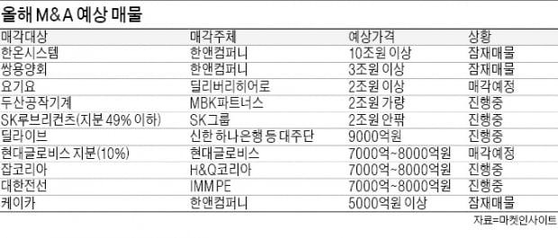 기업들 실탄 '두둑'…'M&A 큰장' 선다