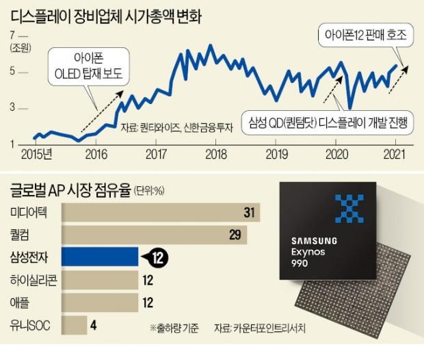 디스플레이 OLED 로의 대전환 … 장비 株 흔들림    한경 닷컴