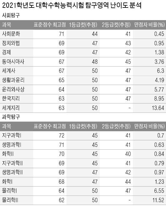 [2022학년 대입 전략] 국·수·영·탐 난이도 매해 들쑥날쑥…골고루 학습해야