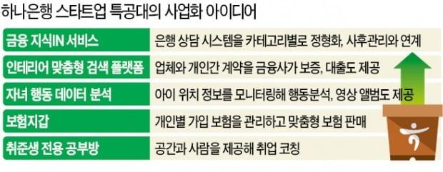 """지성규 행장 """"하나은행에 혁신 DNA 심어라"""" 특명"""