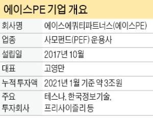 [마켓인사이트] 나스닥 스팩 상장시킨 에이스PE, 몸값 2조 팹리스업체 합병 성사