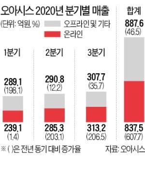 오아시스 '폭풍성장'…1년새 영업익 10배↑