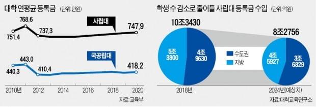 13년째 등록금 동결…새학기 앞둔 대학들 '보릿고개'