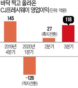 단체급식 불황 이겨낸 CJ프레시웨이…비결은 '반조리 식품'