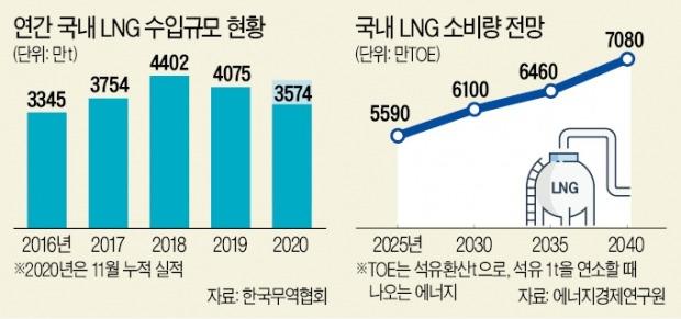 '그린뉴딜'이 부른 수요 폭증…LNG가격, 1년새 5→21달러로