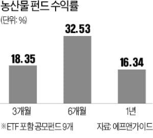 6개월 수익률 32%…농산물펀드 '질주'