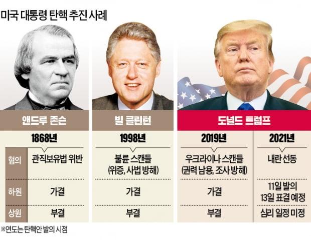 사상 초유…'탄핵 심판대' 두 번 오른 트럼프