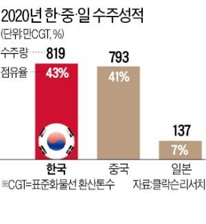 韓 조선 작년 수주 '세계 1위', 12월 물량 싹쓸이…中 제쳐