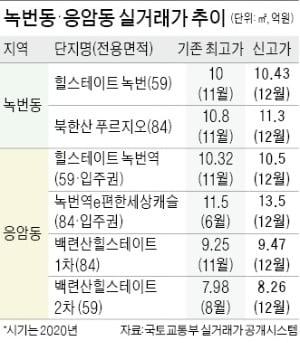 서울 은평구 응암동·녹번동 일대에 5700가구가 넘는 새 아파트가 들어서면서 집값이 상승세를 타고 있다. 지난해 5월 입주한 응암동 '녹번역 e편한세상캐슬'.  장현주  기자