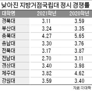 지방국립대마저…전남대 정시 '사실상 미달'