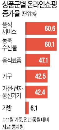 """""""어제의 고객은 사라졌다""""…유통·소비시장 '온라인 대격변'"""