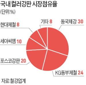 이케아·미쓰비시도 반한 컬러강판…철강 불황 뚫고 '실적 수직상승'