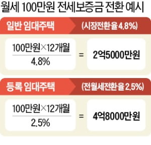 월세→전세…'임대사업자 주택' 세입자가 더 손해