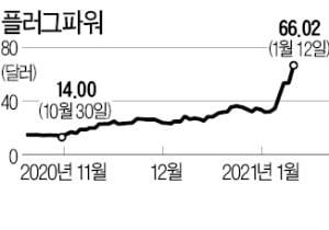 SK, 美 플러그파워 투자 '대박'…지분가치 5일 만에 2조원 뛰었다