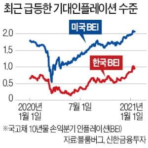 """'기대인플레' 코로나 이후 최고…""""화학·조선·에너지株가 투자 대안"""""""