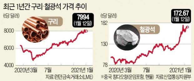 유가 50弗대, 철광석 8년만에 '최고'…코로나 前보다 더 올랐다
