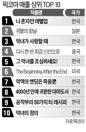 글로벌 만화 플랫폼, K웹툰이 싹쓸이