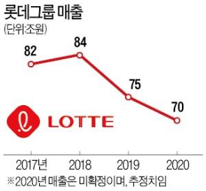 """롯데 재도약 선언한 신동빈 """"1등 위해 과감히 투자"""""""