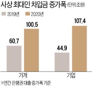 '빚더미' 가계·기업…1년새 208조원 불었다