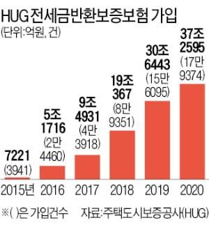 """""""전세금 떼일까 불안""""…반환보증 가입 37조 '역대 최대'"""
