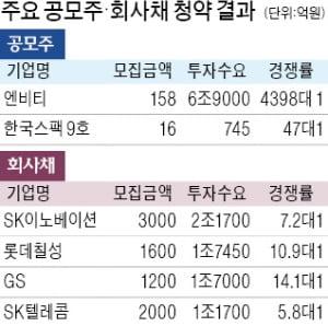 달궈진 주식·채권시장 '뭉칫돈' 몰린다