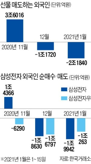외국인, 심상찮은 매도 행진…한국 증시서 속도조절?