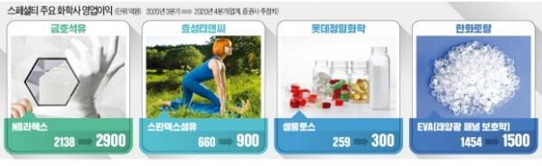 라텍스 장갑·요가복·알약 껍질…'스페셜티'로 돈 쓸어담는 화학사