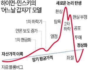 [한상춘의 국제경제읽기] 에클스 실수 vs 그린스펀 실수…韓銀의 선택은?