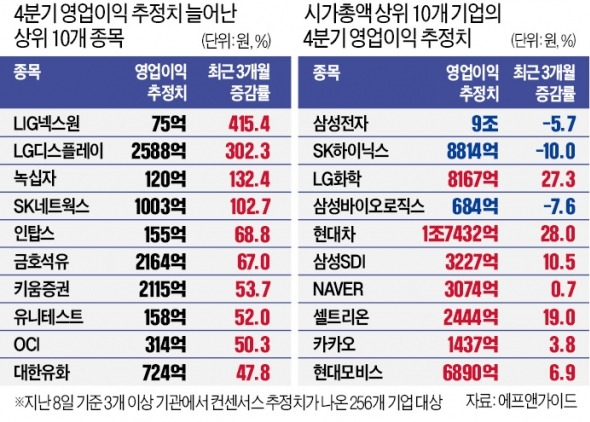 어닝시즌 개막…영업이익 오른 현대차·LG화학·LGD 주목