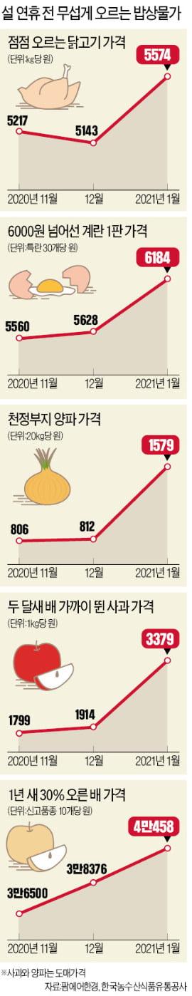 """사과 50% 뛰고, 계란 한판에 6천원…주부들 """"한숨밖에 안 나와"""""""