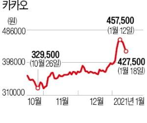 """""""카카오·네이버, 코로나 끝나도 성장""""…증권사들 앞다퉈 목표주가 상향"""