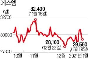 에스엠, 영업이익 205% 증가 전망에도 '지지부진'