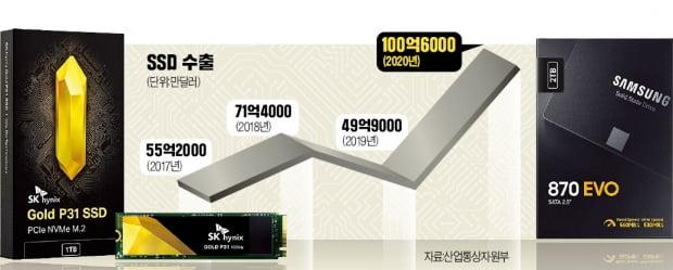 SK하이닉스, 개인용 SSD 진출…삼성에 도전