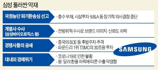 """충격의 삼성 """"코로나 위기-디지털 전쟁 지휘할 사령관 잃었다"""""""
