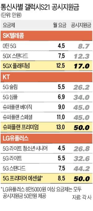 """갤S21 공시지원금 '묻고 더블로'…""""57만원 굳었어요"""""""