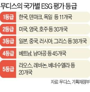 무디스 ESG 평가…韓 지배구조 1등급, 환경·사회는 2등급