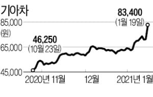 애플카 생산설에…기아차, 9년 만에 8만원 넘었다