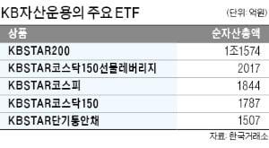 KB운용의 'ETF 역발상'