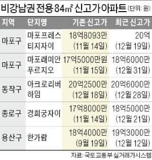 [단독] 흑석 이어 마포 중형도 '20억 클럽' 가입