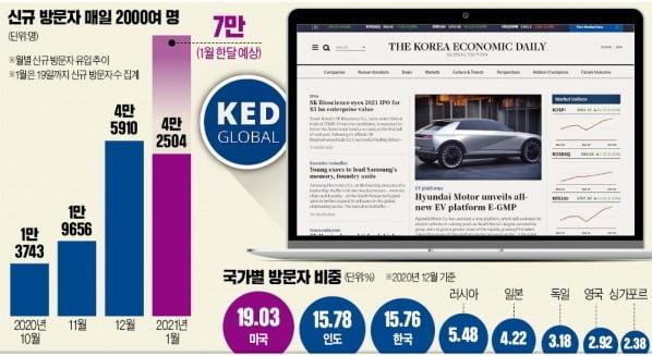 한경 KED Global 200개國서 본다…창간 3개월 만에 글로벌 비즈니스 매체로 우뚝
