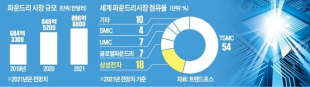 삼성, 인텔 파운드리 따냈지만 '절반의 성공'